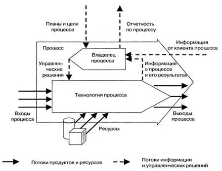 Концептуальная схема управления процессом
