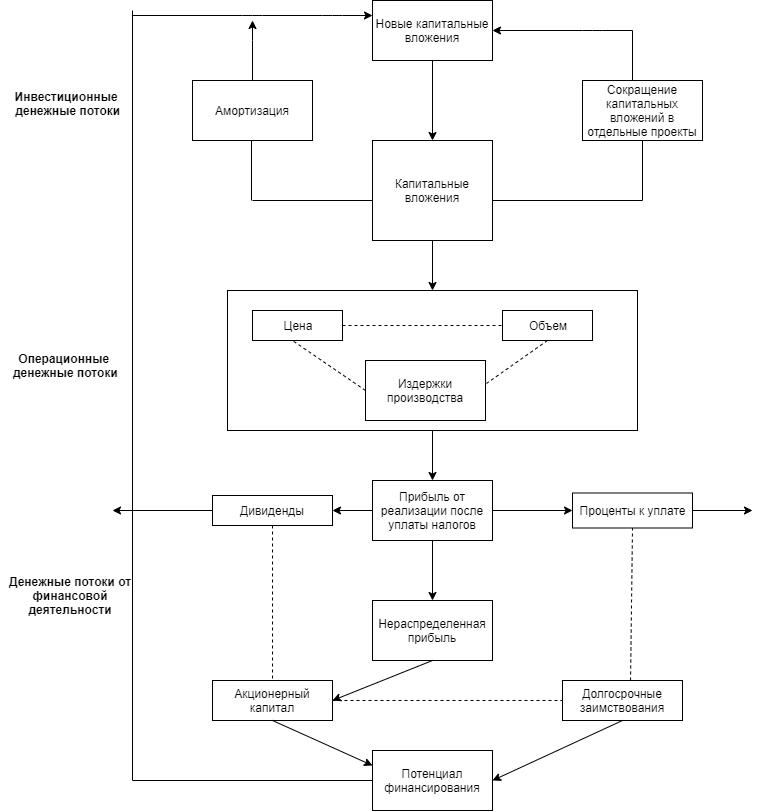 Общий обзор системы денежных потоков